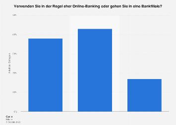 Umfrage zur ausschließlichen Nutzung von Online-Banking in Deutschland 2019