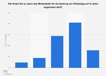 Meinung zur Anhebung des Mindestnutzungsalters von WhatsApp in Deutschland 2018