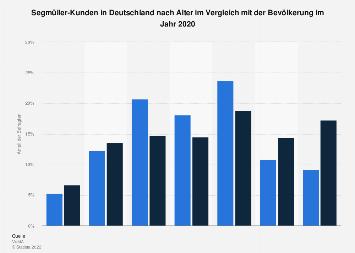 Umfrage in Deutschland zum Alter der Kunden von Segmüller 2018