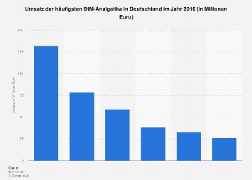 Umsatz der häufigsten BtM-Analgetika in Deutschland 2016