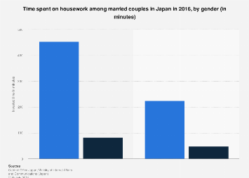 Housework time invested Japan 2016, by gender