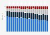 Anteile an den Kohlenmonoxid-Emissionen in der Schweiz nach Quelle bis 2017