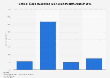 Recognizing fake news in the Netherlands 2018