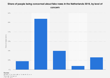 Level of concern about fake news in the Netherlands 2018