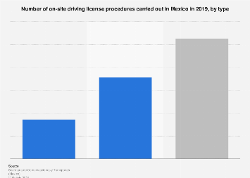 Mexico: number of on-site driving license procedures 2017, by type