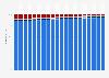 Anteile an den Ammoniak-Emissionen in der Schweiz nach Quelle bis 2017