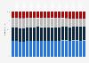 Anteile an den Feinstaub-Emissionen in der Schweiz nach Quelle bis 2017