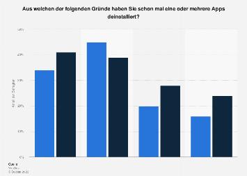 Gründe für die Deinstallation von Apps nach Geschlecht in Deutschland 2017