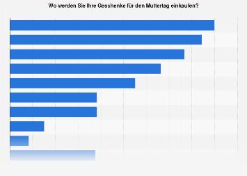 Umfrage zu den Bezugsquellen von Geschenken für den Muttertag in Österreich 2018
