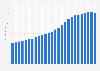 Anzahl aktive Zalando-Kunden weltweit bis zum 2. Quartal 2019