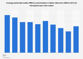 Italy: particulate matter (PM2.5) density 2006-2015