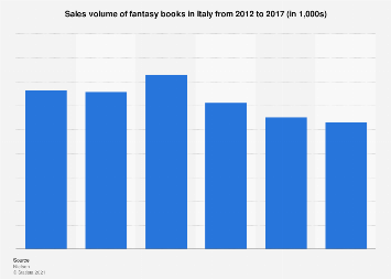 Italy: fantasy books sales volume 2012-2017