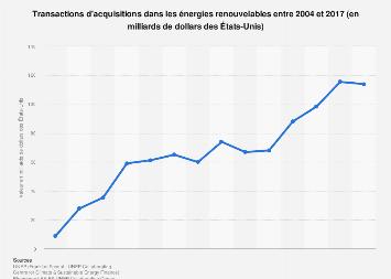 Energies renouvelables : transactions d'acquisition 2004-2017