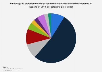 Porcentaje de periodistas contratados en medios impresos por categoría España 2018