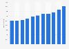 Makita Corporation - Anzahl der Mitarbeiter bis 2019