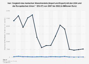 Warenhandel des Iran mit den USA und der EU bis 2017