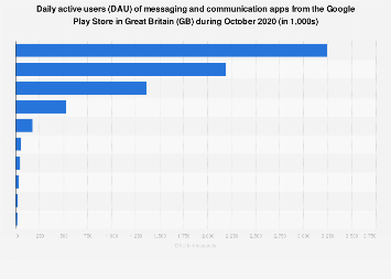 Daily active users (DAU) of Android communication apps in Great Britain (GB) 2019