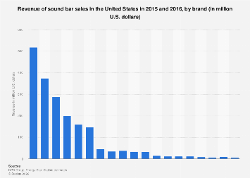 Sound bar sales revenue in the U.S. 2015-2016, by brand