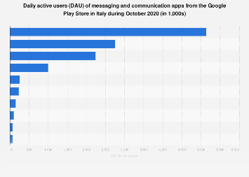 Daily active users (DAU) of Android communication apps in Italy 2018
