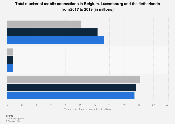 Mobile connections in the Benelux region 2017-2018, by country