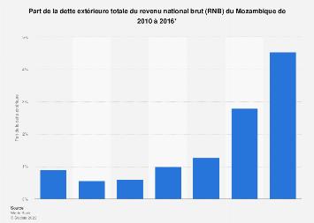 Dette extérieur du RNB Mozambique 2010-2016   Statista