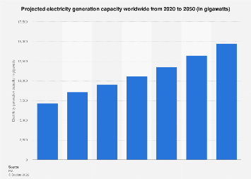 Global electricity generation capacity by energy source 2014-2050