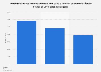 Salaires mensuels nets de la fonction publique de l'État par catégorie en France 2016