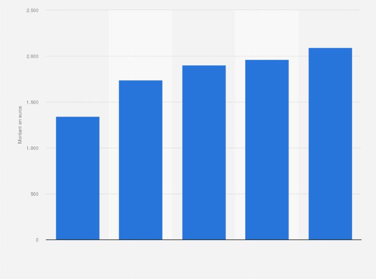 Fonctionnaires Territoriale Salaires Mensuels Nets Par Age France