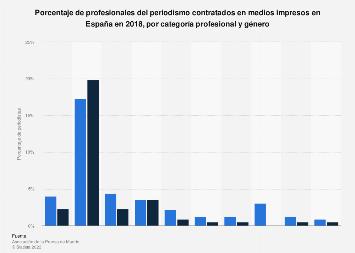 Periodistas contratados en medios impresos por categoría y género España 2018