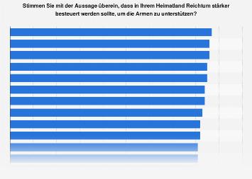 Weltweite Umfrage zur stärkeren Besteuerung von Reichtum 2018