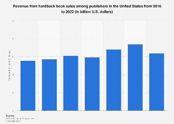Hardback book sales revenue in the U.S. 2016-2017
