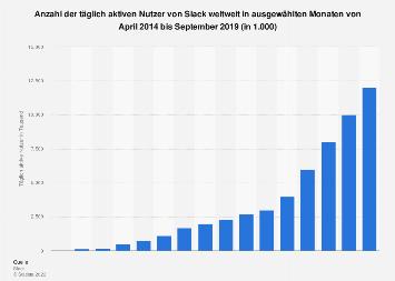 Anzahl der täglich aktiven Nutzer von Slack weltweit bis Mai 2018