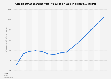 Global defense spending forecast 2008 through 2022