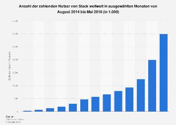 Anzahl der zahlenden Nutzer von Slack weltweit bis Mai 2018