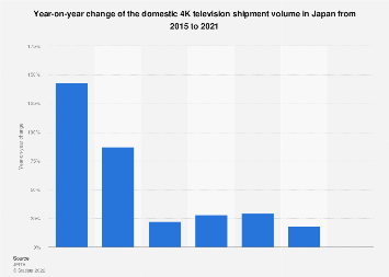 4K TV shipping volume annual growth in Japan 2015-2018
