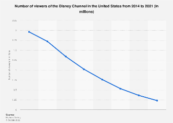 Number of Disney Channel viewers 2018