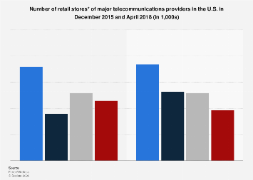 Number of retail stores of telecom providers in the U.S. 2015 and 2018
