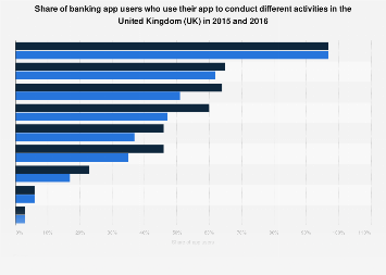 Banking app users who use their app to conduct different activities 2015-2016