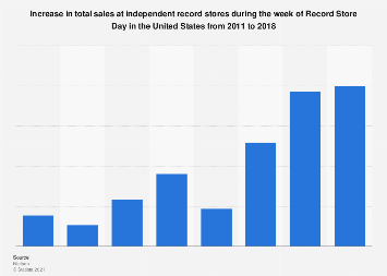 Music sales increase during Record Store Day in the U.S. 2011-2018