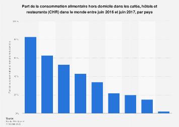 Consommation hors domicile dans les CHR par pays dans le monde 2016-2017
