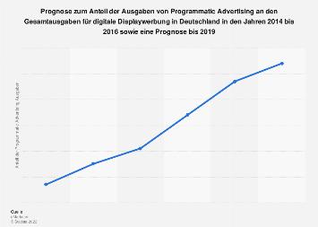 Prognose zum Anteil der Ausgaben für Programmatic Advertising in Deutschland bis 2019