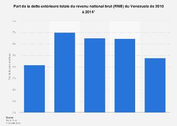 Venezuela: part de la dette extérieure du RNB 2010-2016