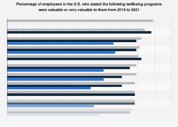 Value of various wellbeing programs among U.S. adults 2018