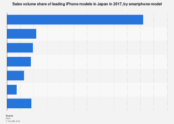 Sales volume share iPhones Japan 2017, by model