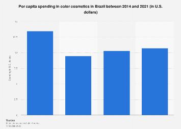 Brazil: color cosmetics expenditure per capita 2014-2021