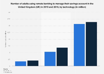 Number of adults using remote banking to manage their savings account UK 2015-2016