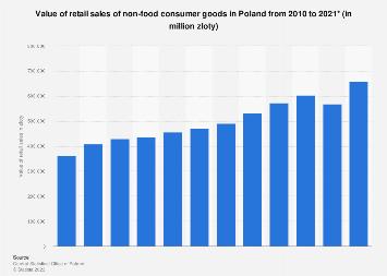 Non-food consumer goods: retail sales value in Poland 2010-2016