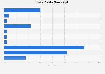Umfrage zur Nutzung von Fitness-Apps in Deutschland 2018