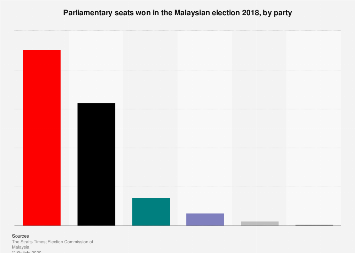 Distribution parliamentary seats election Malaysia 2018, by party