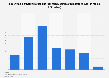 Movie technology service export value in South Korea 2013-2018